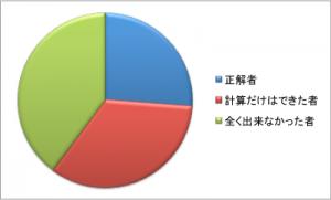 20130201exam-result-1