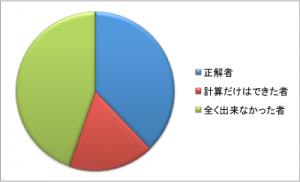 20130201exam-result-2