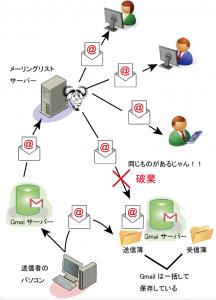 20160630Mailman-Gmail